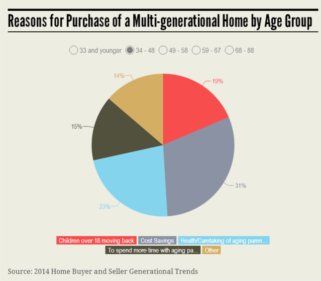 MultiGenerational 34-48 Group Infographic 7.21.14