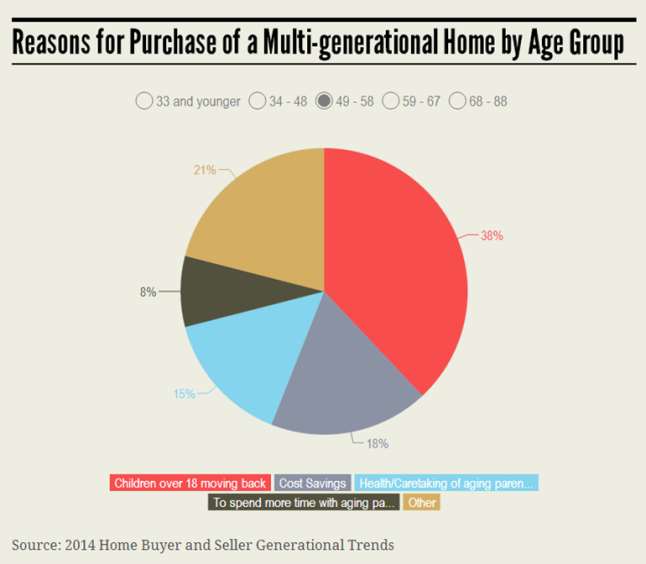 MultiGenerational 49-58 Group Infographic 7.21.14