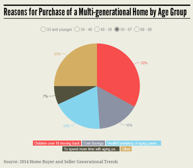 MultiGenerational 59-67 Group Infographic 7.21.14