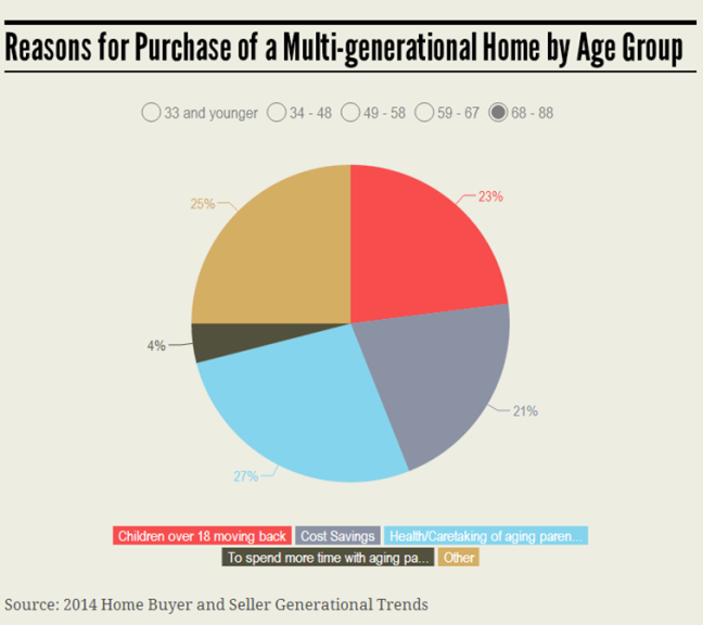 MultiGenerational 68-88 Group Infographic 7.21.14