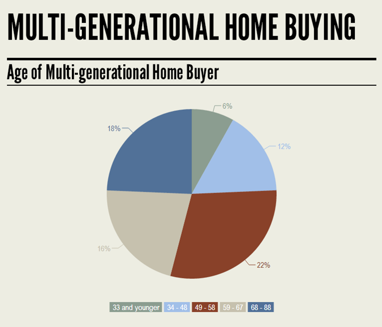 Multi generational homes on the rise renae walker realtor for Multi generational home builders