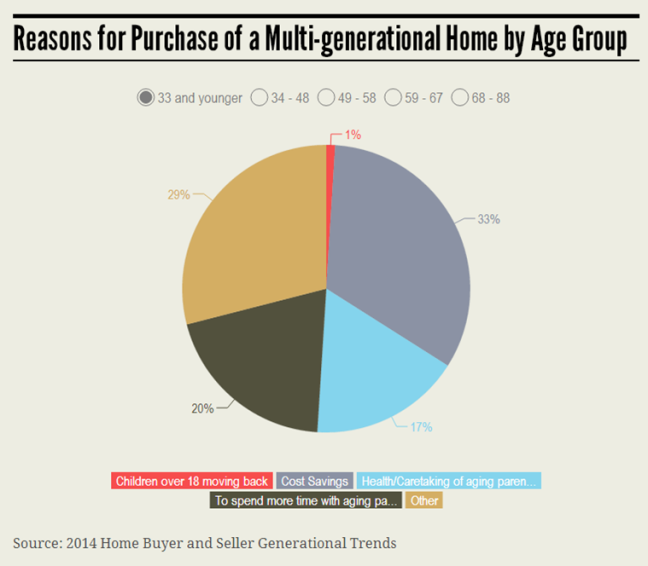 MultiGenerational Under 33 Group Infographic 7.21.14