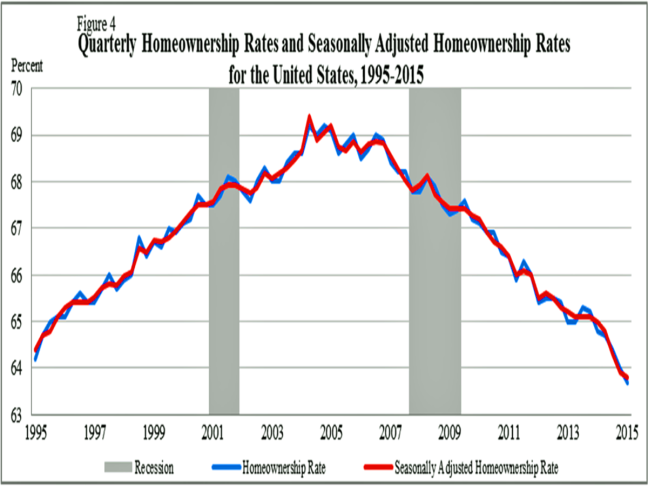 Business Insider Homeownership Rates