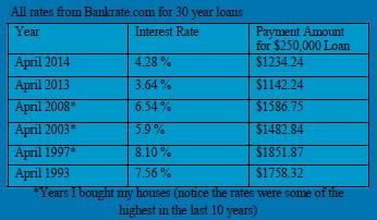 Rates April 2014