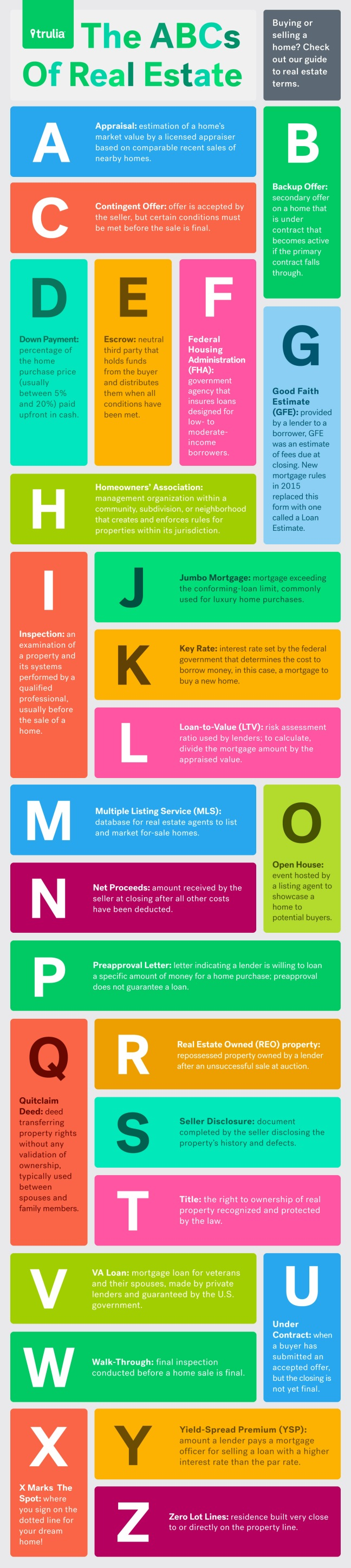 ABCs-Of-Real-Estate-11-6-Infographic[1]