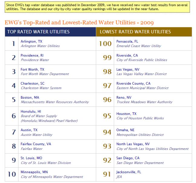 Drinking water Riverside