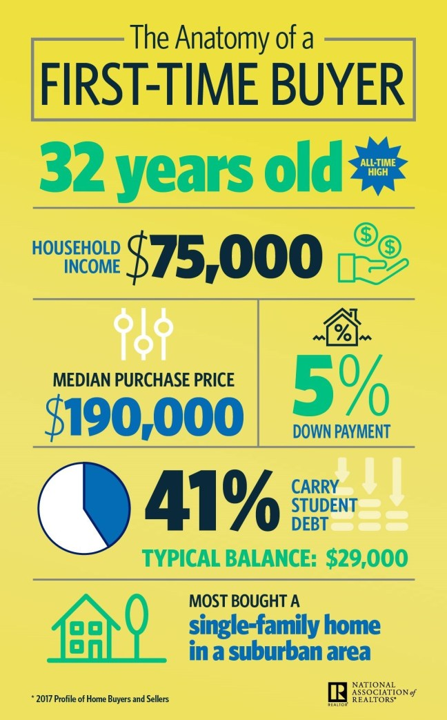NAR-HBS-First-time-Buyers Infographic
